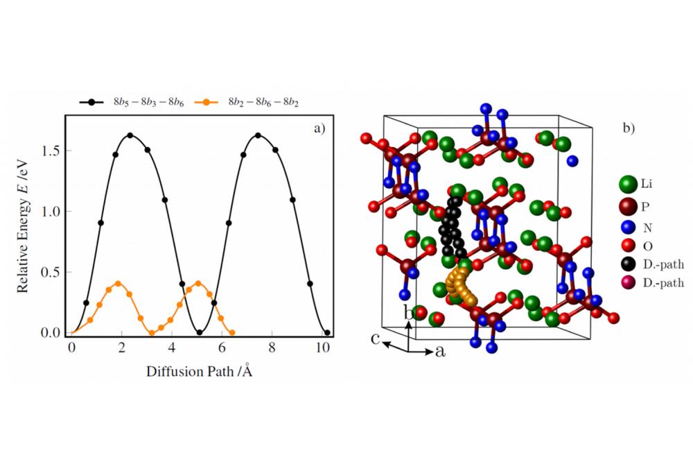 Investigation of vacancy diffusion in crystalline LIPON